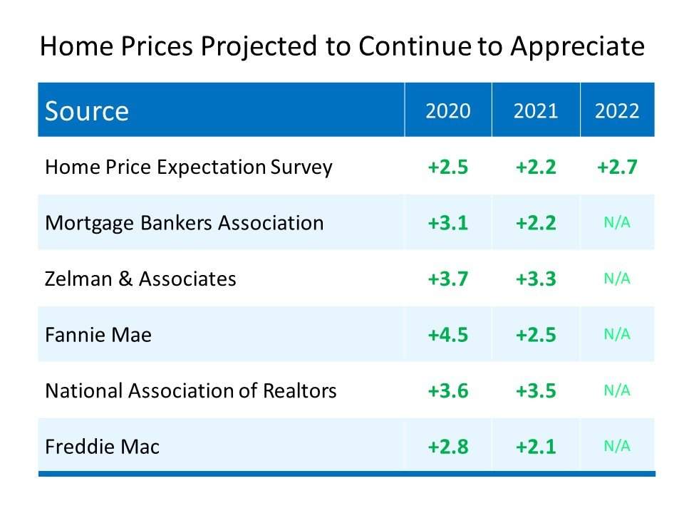 why you should sell your house in 2020