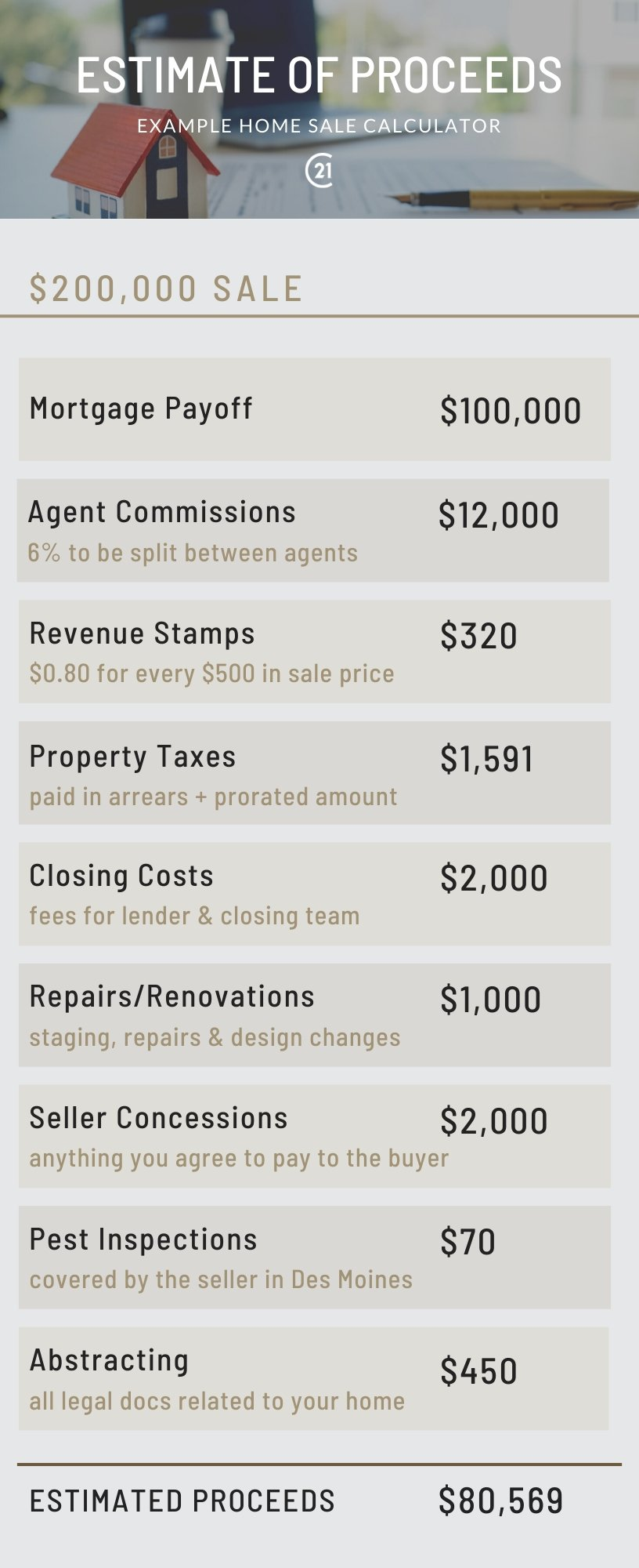 cost to sell your home