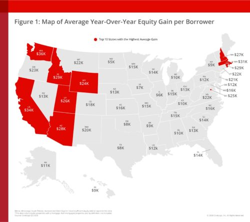housing equity
